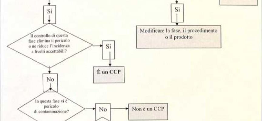 Sicurezza alimentare e piano HACCP