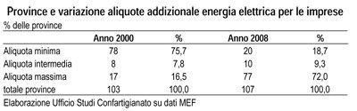 Rapporto di Confartigianato: su energia elettrica boom del fisco locale:   34,9% dal 2000