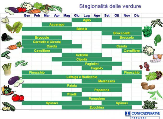 Bruni (Fedagri-Confcooperative): contro il caro prezzi filiera corta e frutta e verdura di stagione