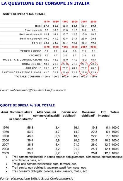"""Confcommercio: la """"questione"""" dei consumi in Italia dal 1970 ad oggi"""