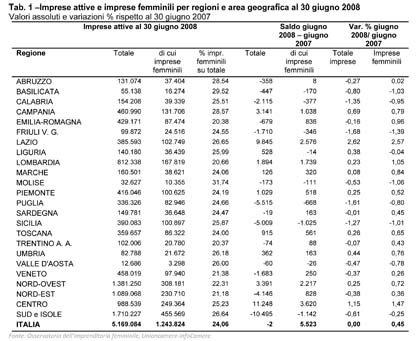 Imprenditoria femminile: 5.500 imprese in più in un anno ( 0,45%)