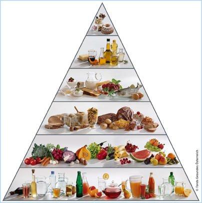 Alimentazione: Arriva la Doppia Piramide Alimentare