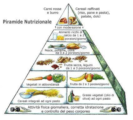 Il verdetto dei 189: la dieta mediterranea è la migliore per il cuore