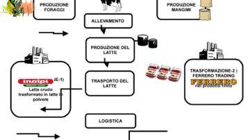 Impianto per la produzione di latte in polvere