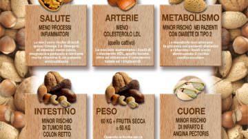 Nucis Italia: la frutta secca è benessere