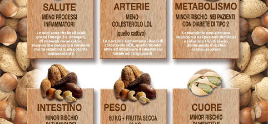Populaire Italia: la frutta secca è benessere LE31