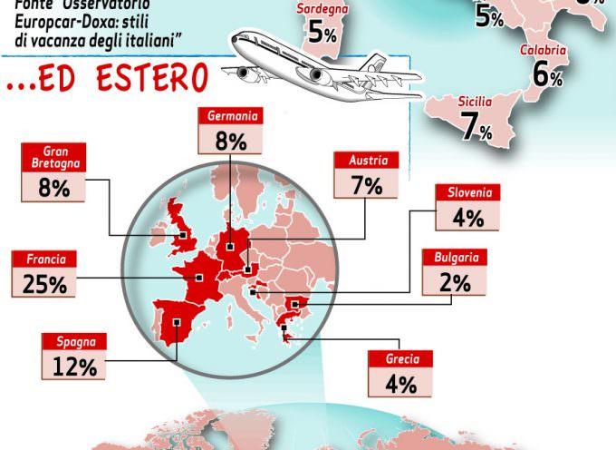 Vacanze brevi e weekend lunghi, un vizio comune a 17 milioni di italiani