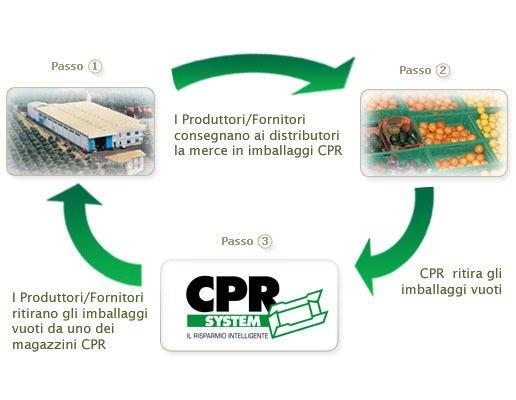 CPR SYSTEM: è il sistema di movimentazione ed imballaggi riutilizzabili per ortofrutta più economico in assoluto
