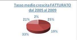 Smau: Un buon numero di imprese italiane sta reagendo bene alla crisi