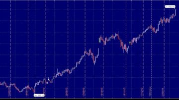 Scambi Finanziari: i prezzi delle Commodities -materie prime e alimentari- continuano a salire!