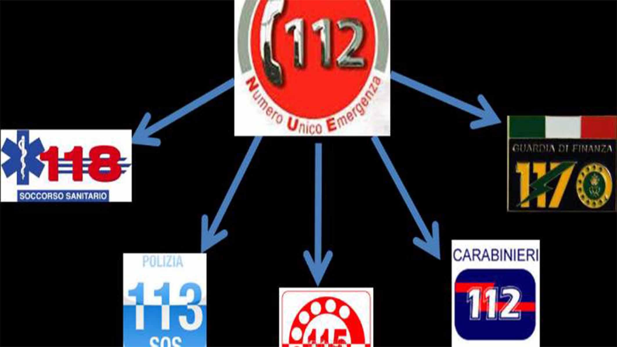 Guida Numeri utili per il cittadino: Carabinieri, Polizia, Vigili del Fuoco, Guardia di Finanza, Forestale…