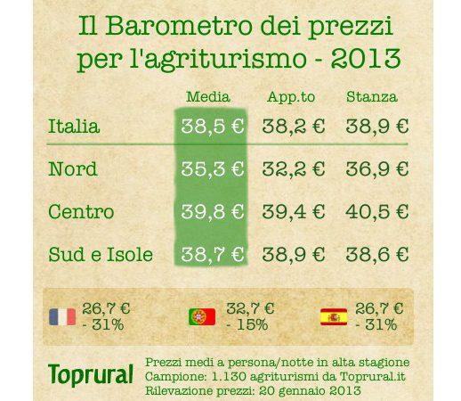 In Italia il turismo rurale è il 31% più caro che in Spagna e Francia, il 15% più caro che in Portogallo