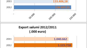 Salumi italiani: Boom delle esportazioni extra UE