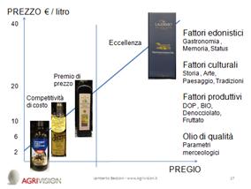 Costi dell'olio extravergine di oliva.png