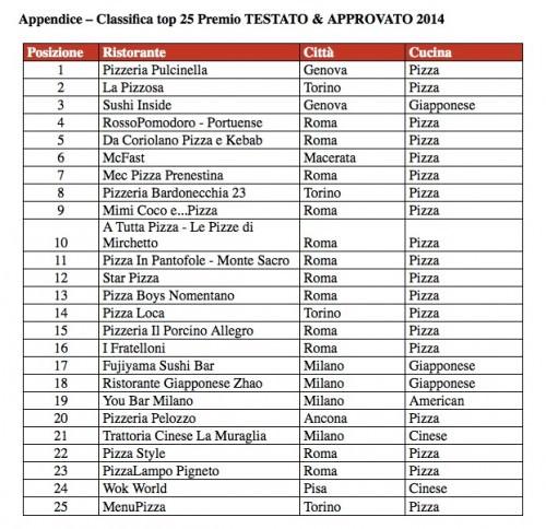 Classifica top 25 Premio TESTATO & APPROVATO 2014