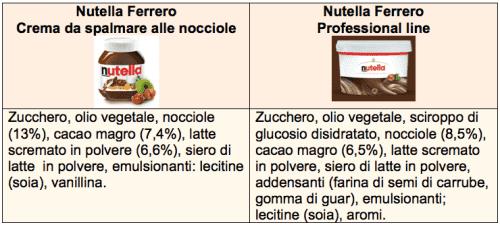 Nutella professional line