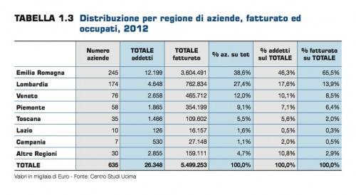 Tab. distribuzione per regione