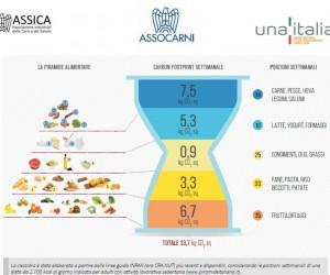 La sostenibilità delle carni in Italia