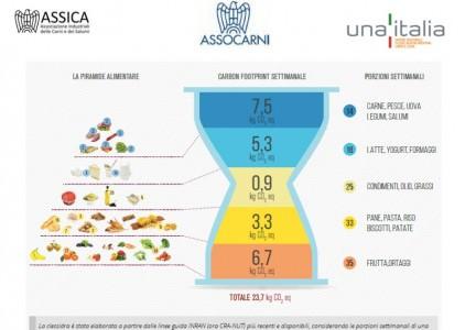 La Sostenibilità della carni in Italia: la Clessidra Ambientale per la Carta di Milano Expo