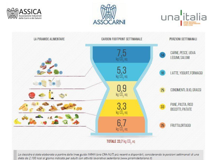 Meat Day a Cibus Tec 2014: Rapporto sulle carni e Clessidra Ambientale (video)