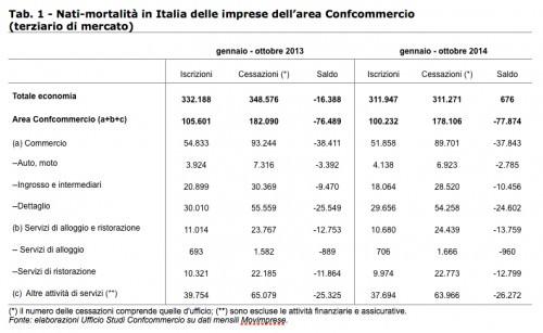 Demografia imprese 2014