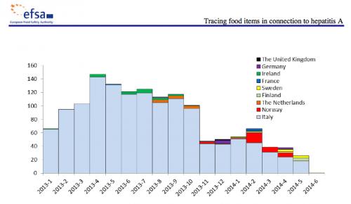i casi di epatite A in Europa causati dai frutti di bosco nel periodo gennaio 2013 giugno 2014