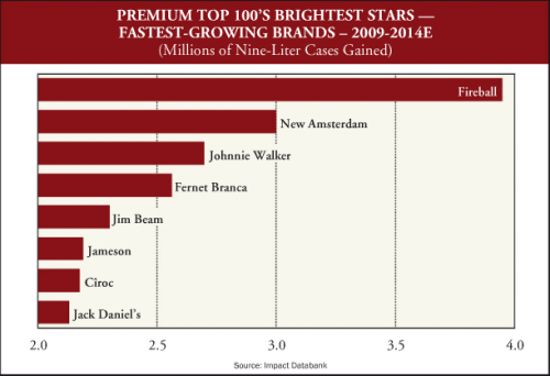 TOP 100 FASTEST GROWING PREMIUM BRANDS
