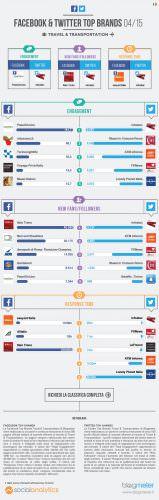 Infografica Travel Blogmeter