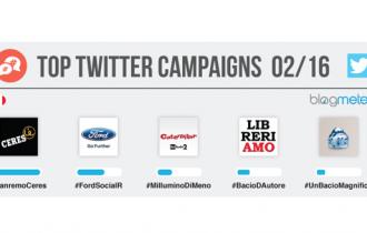 Twitter: A febbraio sul podio Ceres, Ford e Caterpillar