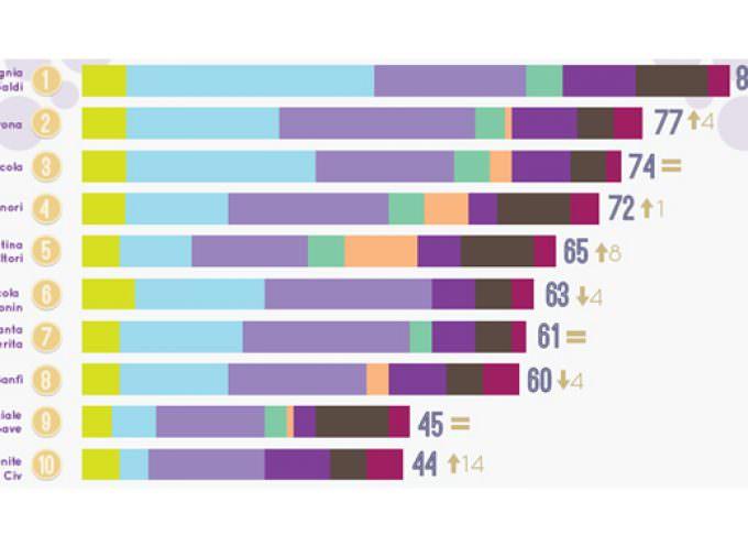 """Le prime 26 aziende vinicole italiane by FleishmanHillard edizione 2016 ricerca """"Il gusto digitale del vino italiano"""""""