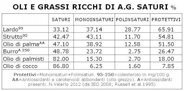 Tabella Oli e grassi ricchi di acidi grassi Saturi