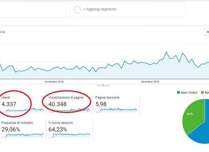 PRIMI su Google: Come aumentare il traffico internet di +50% in 6 mesi