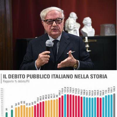 Debito pubblico 2.267 miliardi di euro in lieve decrescita rispetto ai 2.275 mld di fine 2017