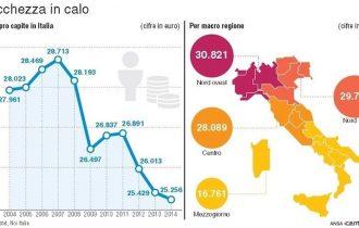 2020 Economia Italiana al palo: Italia se ci sei batti un colpo