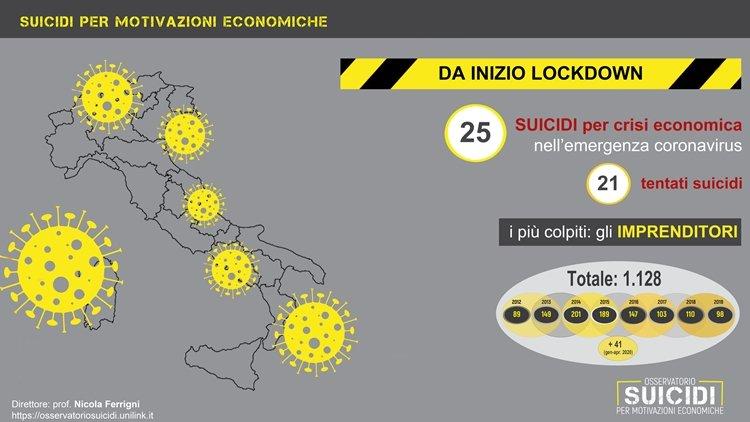 Osservatorio Suicidi: allerta per impennata suicidi per crisi economica da lockdown