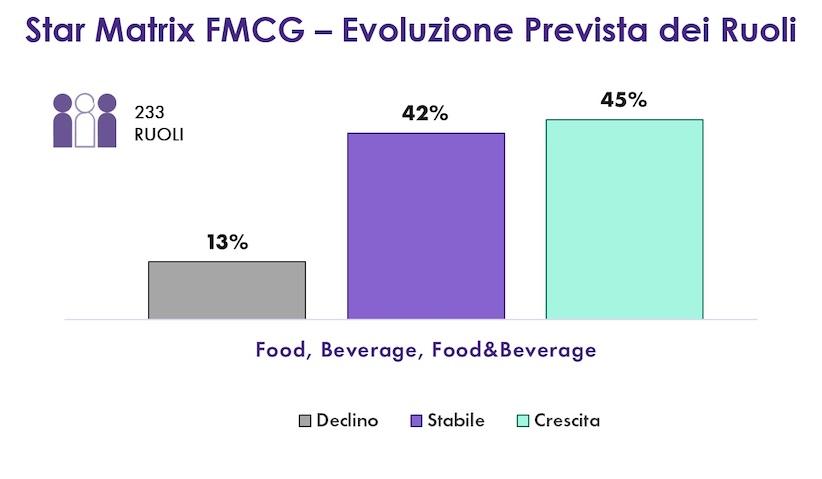 Food&Beverage: come cambieranno il settore e le professioni?