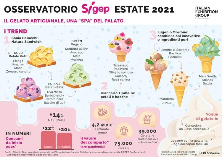 """OSSERVATORIO SIGEP, estate 2021: il gelato artigianale una """"SPA"""" del palato"""